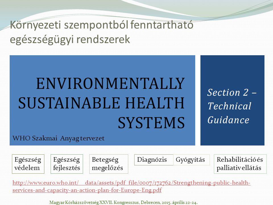 Környezeti szempontból fenntartható egészségügyi rendszerek WHO Szakmai Anyag tervezet Egészség fejlesztés Egészség védelem Betegség megelőzés DiagnózisGyógyításRehabilitáció és palliativ ellátás http://www.euro.who.int/__data/assets/pdf_file/0007/172762/Strengthening-public-health- services-and-capacity-an-action-plan-for-Europe-Eng.pdf Magyar Kórházszövetség XXVII.