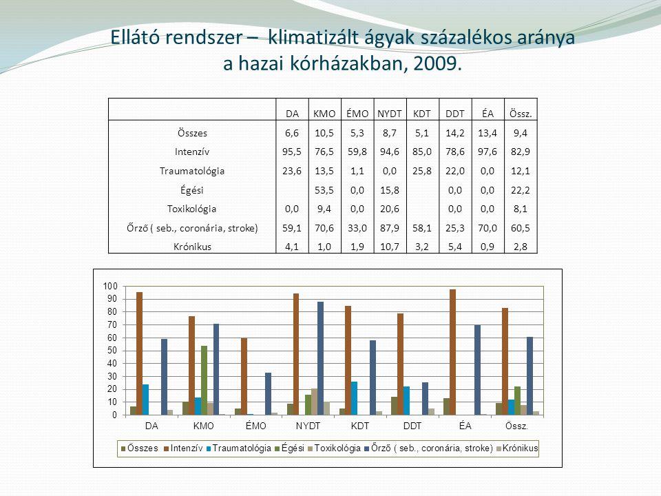 Ellátó rendszer – klimatizált ágyak százalékos aránya a hazai kórházakban, 2009.