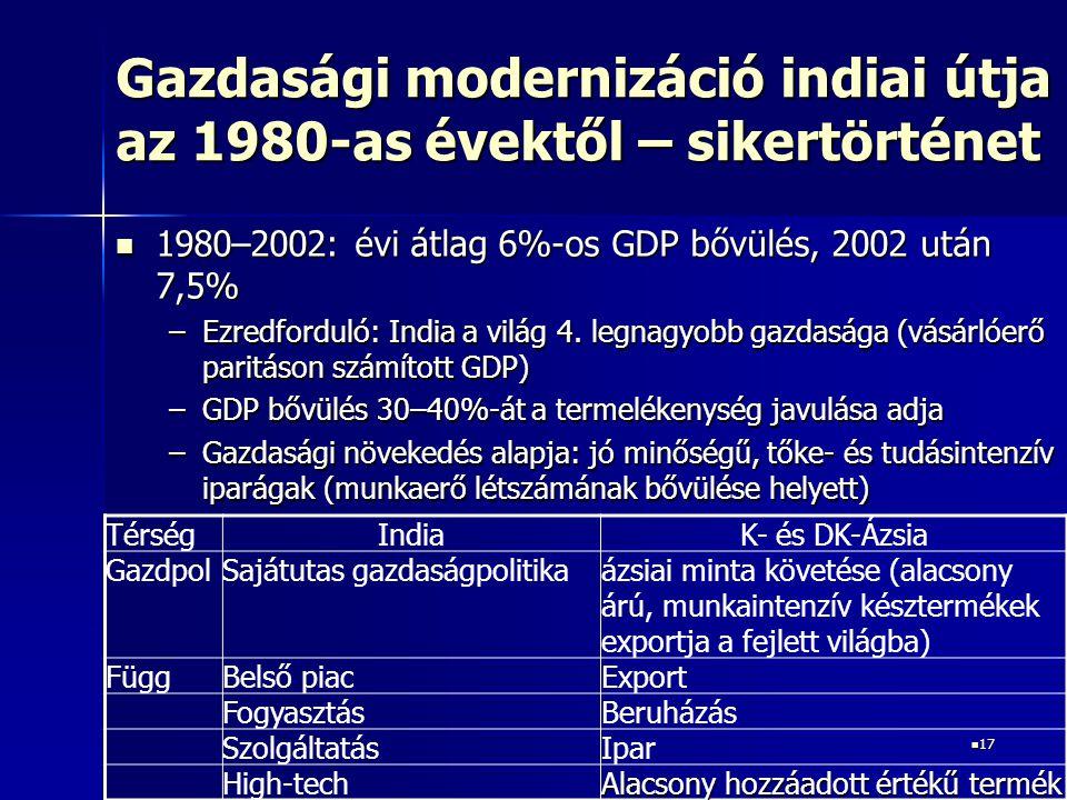 17 17 Gazdasági modernizáció indiai útja az 1980-as évektől – sikertörténet 1980–2002: évi átlag 6%-os GDP bővülés, 2002 után 7,5% 1980–2002: évi átla