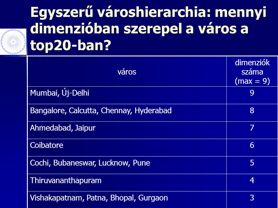 Egyszerű városhierarchia: mennyi dimenzióban szerepel a város a top20-ban? város dimenziók száma (max = 9) Mumbai, Új-Delhi9 Bangalore, Calcutta, Chen