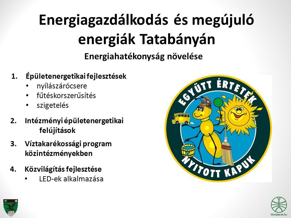 Energiagazdálkodás és megújuló energiák Tatabányán Energiahatékonyság növelése 1.Épületenergetikai fejlesztések nyílászárócsere fűtéskorszerűsítés szigetelés 3.Víztakarékossági program közintézményekben 4.Közvilágítás fejlesztése LED-ek alkalmazása 2.Intézményi épületenergetikai felújítások