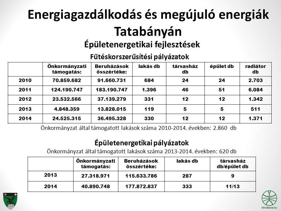 Energiagazdálkodás és megújuló energiák Tatabányán Épületenergetikai fejlesztések Fűtéskorszerűsítési pályázatok Önkormányzati támogatás: Beruházások összértéke: lakás db társasház db épület db radiátor db 201070.859.68291.660.73168424242.703 2011124.190.747183.190.7471.39646516.084 201223.532.56637.139.27933112121.342 20134.848.35913.828.01511955511 201424.525.31536.495.32833012121.371 Épületenergetikai pályázatok Önkormányzat által támogatott lakások száma 2013-2014.