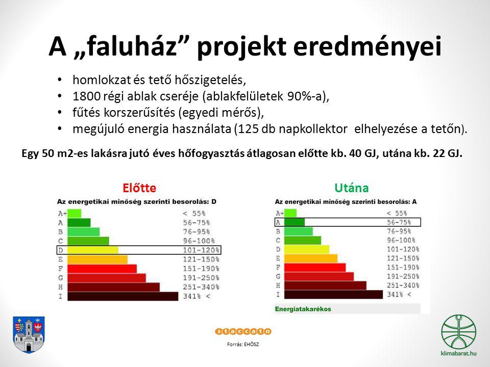 """A """"faluház projekt eredményei Forrás: EHÖSZ Előtte Utána homlokzat és tető hőszigetelés, 1800 régi ablak cseréje (ablakfelületek 90%-a), fűtés korszerűsítés (egyedi mérős), megújuló energia használata (125 db napkollektor elhelyezése a tetőn )."""
