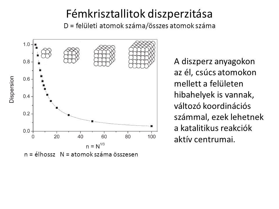 Fémkrisztallitok diszperzitása D = felületi atomok száma/összes atomok száma n = élhossz N = atomok száma összesen A diszperz anyagokon az él, csúcs a