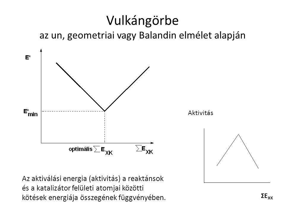 Vulkángörbe az un, geometriai vagy Balandin elmélet alapján Aktivitás ΣE XK Az aktiválási energia (aktivitás) a reaktánsok és a katalizátor felületi a