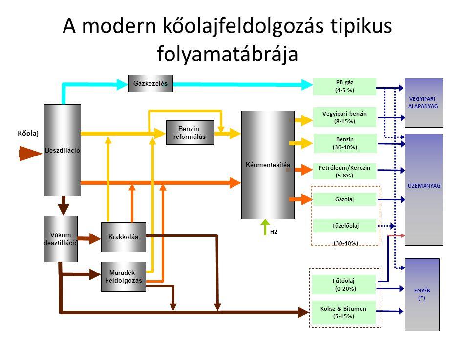 A modern kőolajfeldolgozás tipikus folyamatábrája (30-40%) Kőolaj Desztilláció Vákum desztilláció PB gáz (4-5 %) Vegyipari benzin (8-15%) Petróleum/Ke