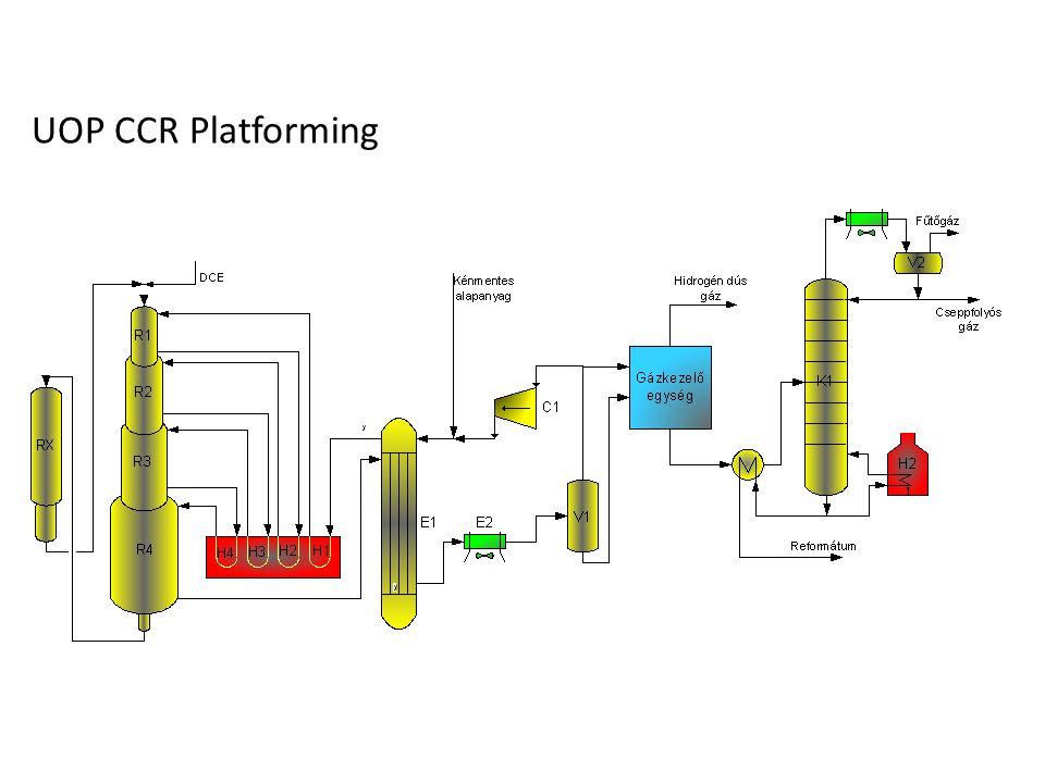 UOP CCR Platforming BME VBK Minőségjavító technológiák/ Reformálás