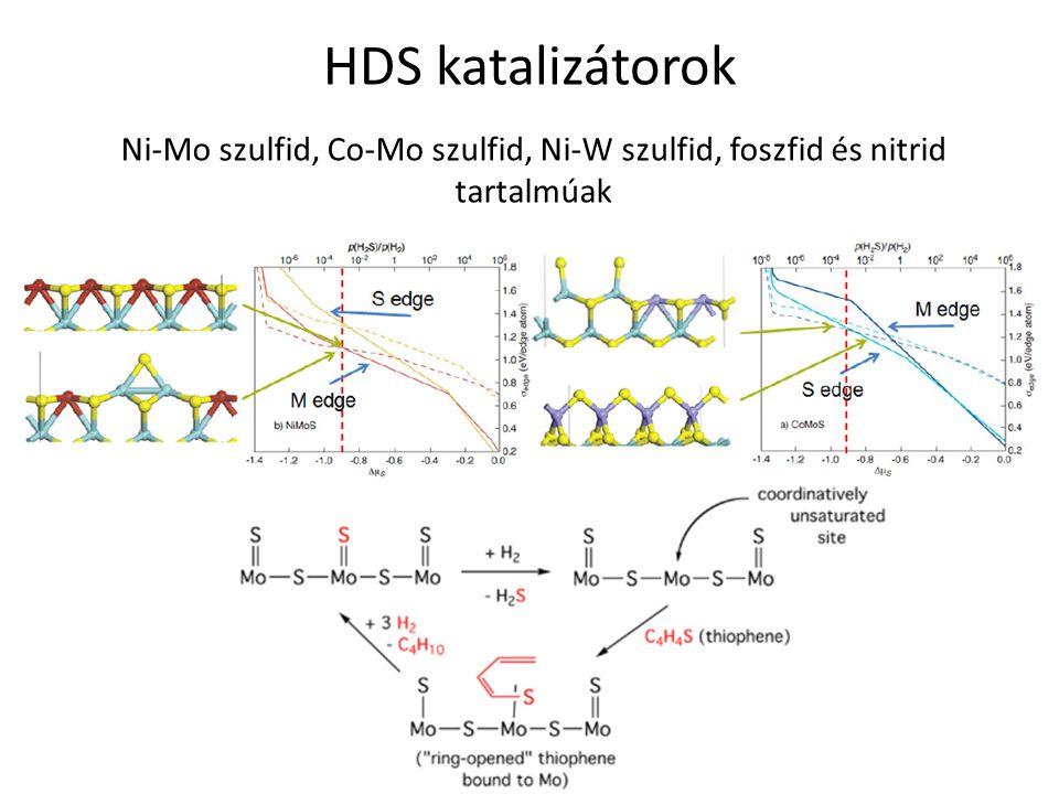 HDS katalizátorok Ni-Mo szulfid, Co-Mo szulfid, Ni-W szulfid, foszfid és nitrid tartalmúak