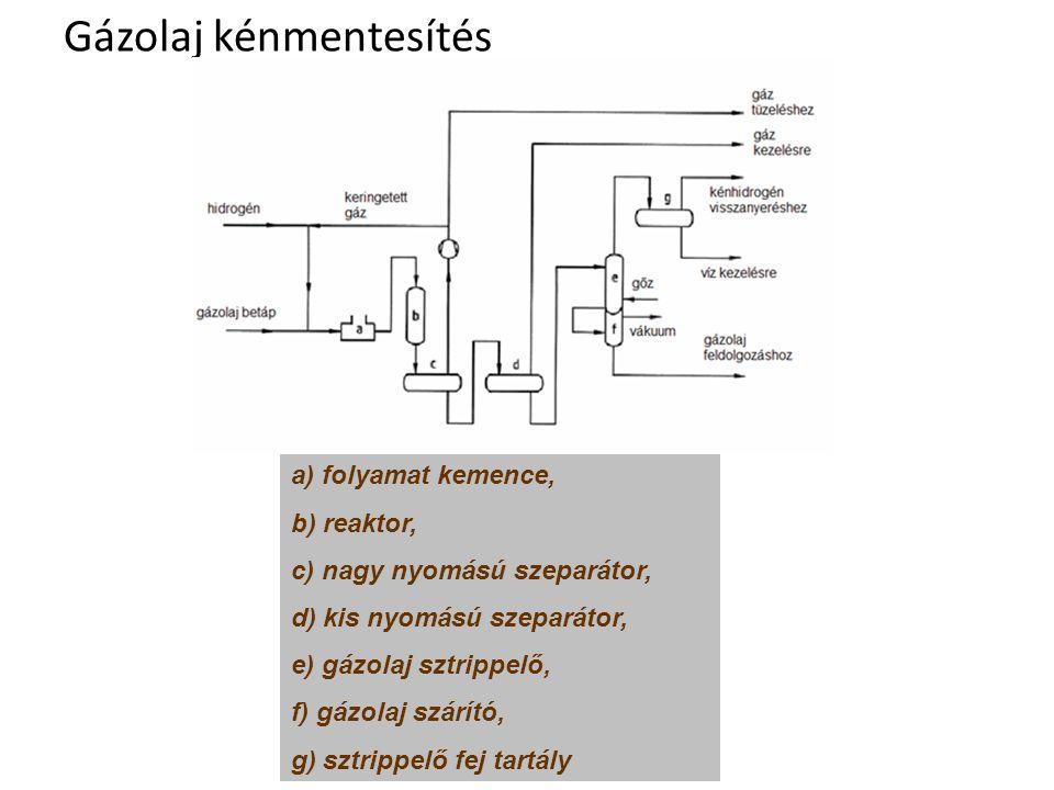 Gázolaj kénmentesítés a) folyamat kemence, b) reaktor, c) nagy nyomású szeparátor, d) kis nyomású szeparátor, e) gázolaj sztrippelő, f) gázolaj szárít