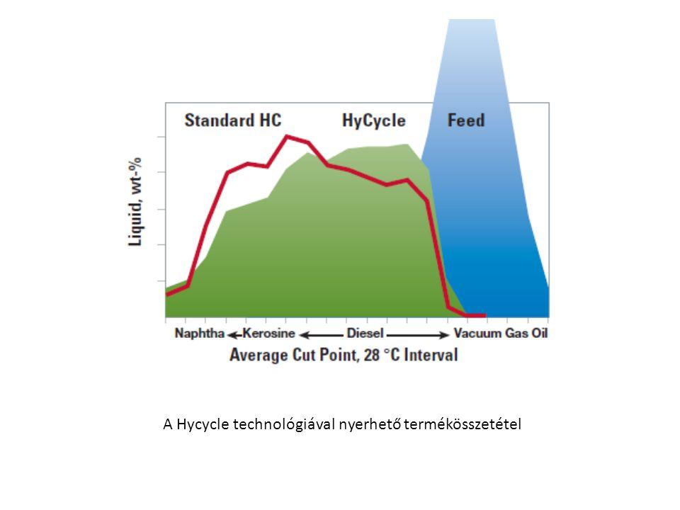 A Hycycle technológiával nyerhető termékösszetétel