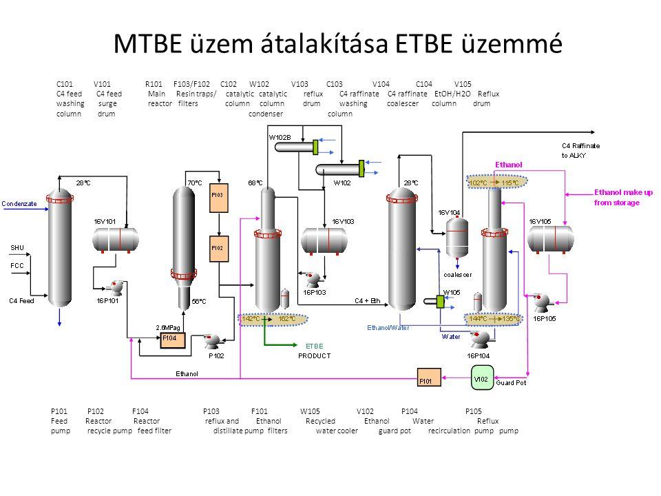 MTBE üzem átalakítása ETBE üzemmé C101 V101 R101 F103/F102 C102 W102 V103 C103 V104 C104 V105 C4 feed C4 feed Main Resin traps/ catalytic catalytic re