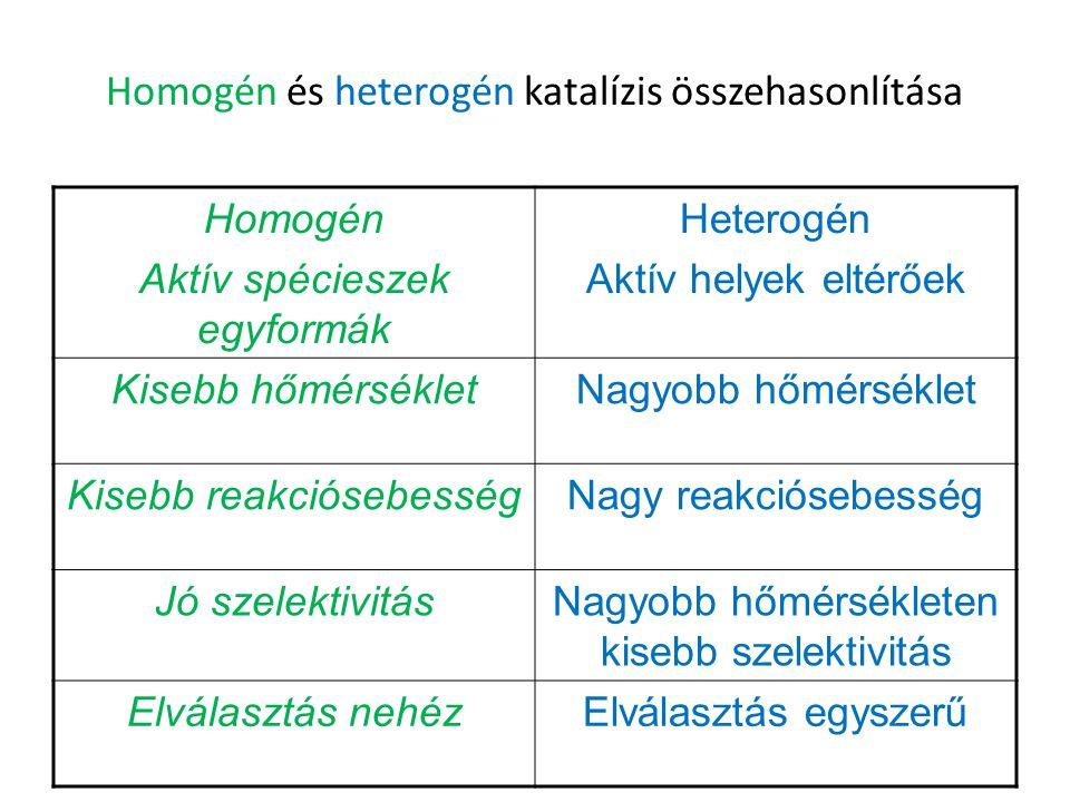 Homogén és heterogén katalízis összehasonlítása Homogén Aktív spécieszek egyformák Heterogén Aktív helyek eltérőek Kisebb hőmérsékletNagyobb hőmérsékl