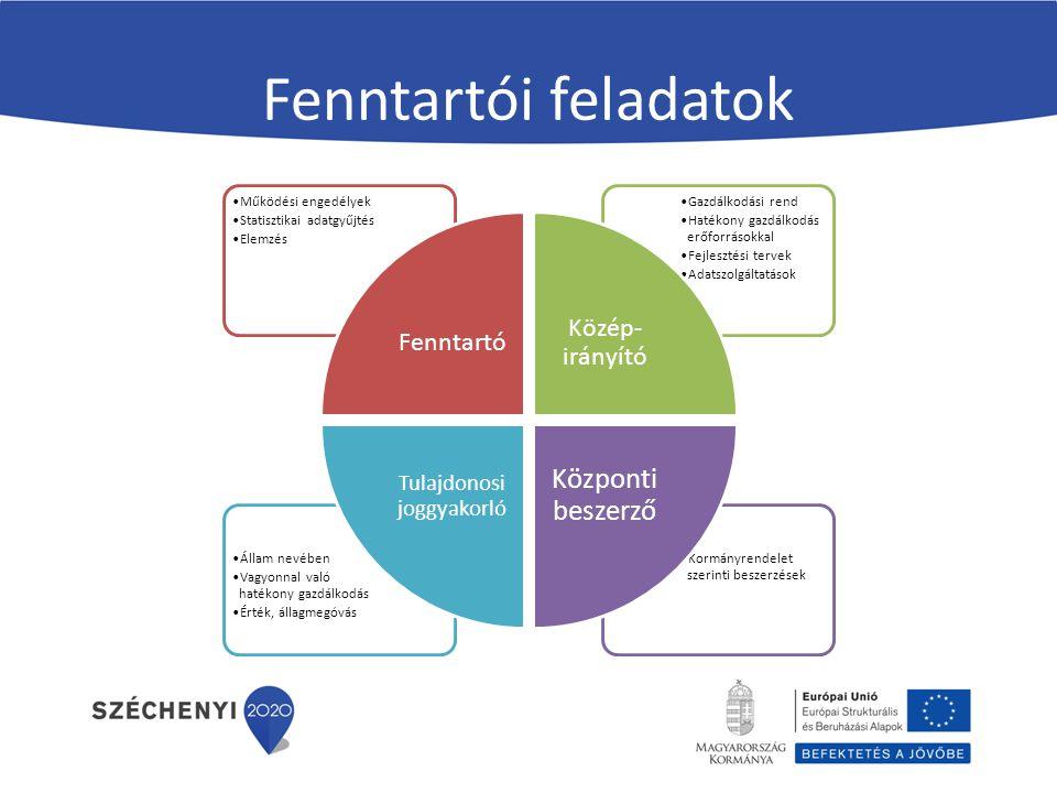 A fejlesztések célja Az intézményrendszer stratégiai célok mentén összehangoltan működjön.