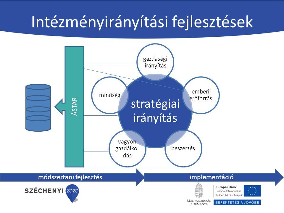 Intézményirányítási fejlesztések stratégiai irányítás gazdasági irányítás emberi erőforrás beszerzés vagyon gazdálko- dás minőség módszertani fejleszt