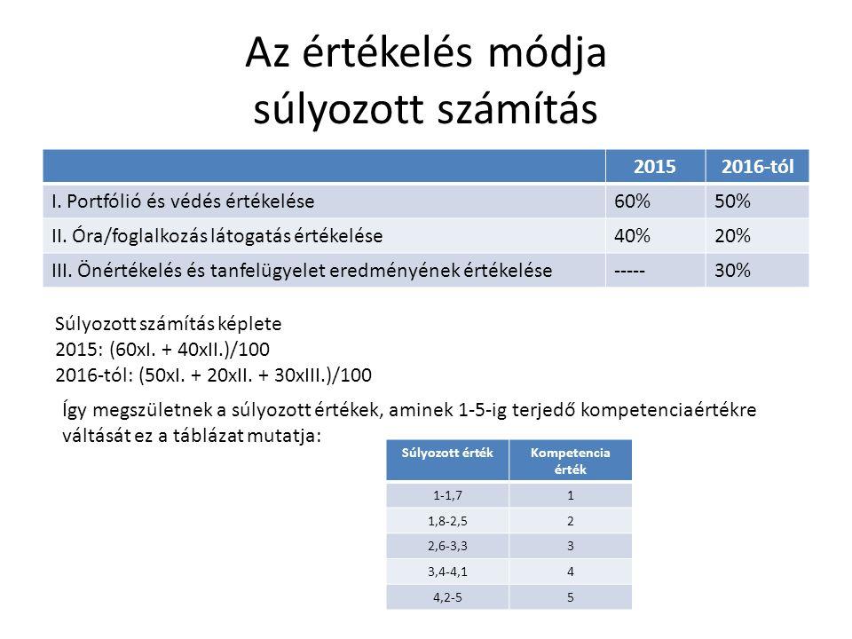 Az értékelés módja súlyozott számítás 20152016-tól I. Portfólió és védés értékelése60%50% II. Óra/foglalkozás látogatás értékelése40%20% III. Önértéke
