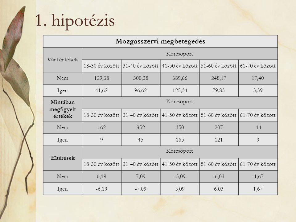 1. hipotézis Mozgásszervi megbetegedés Várt értékek Korcsoport 18-30 év között31-40 év között41-50 év között51-60 év között61-70 év között Nem129,3830