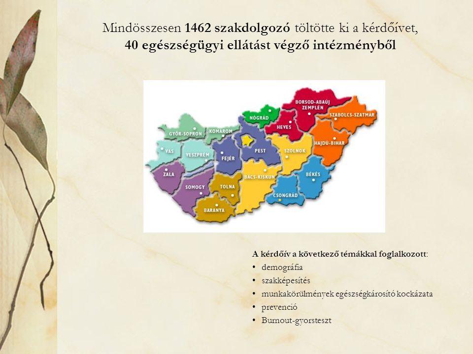 Mindösszesen 1462 szakdolgozó töltötte ki a kérdőívet, 40 egészségügyi ellátást végző intézményből A kérdőív a következő témákkal foglalkozott: demogr