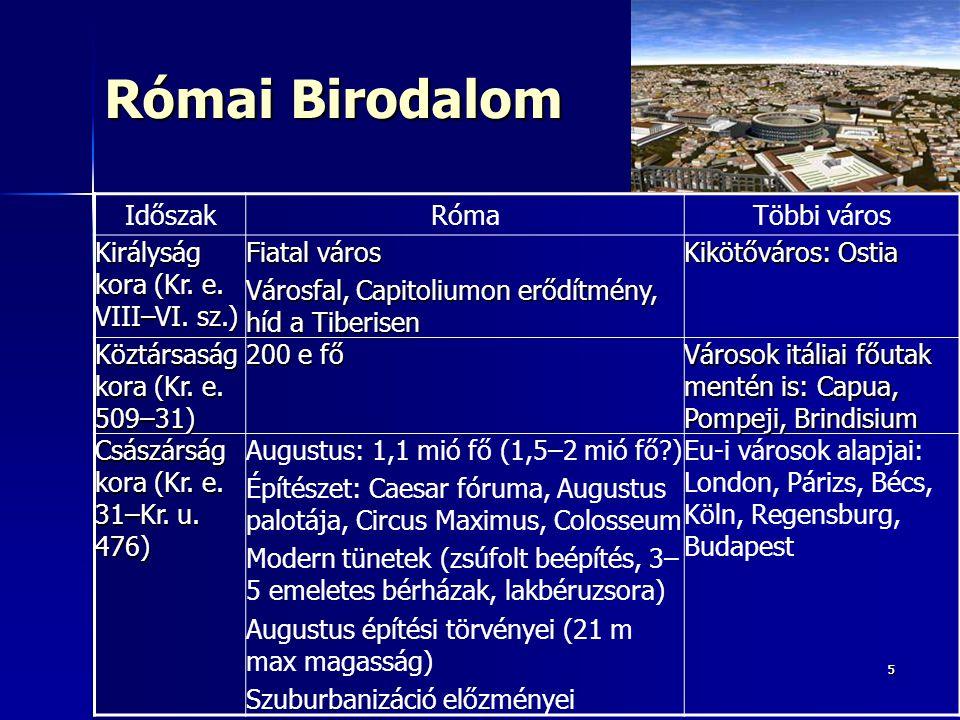 55 Római Birodalom IdőszakRómaTöbbi város Királyság kora (Kr. e. VIII–VI. sz.) Fiatal város Városfal, Capitoliumon erődítmény, híd a Tiberisen Kikötőv