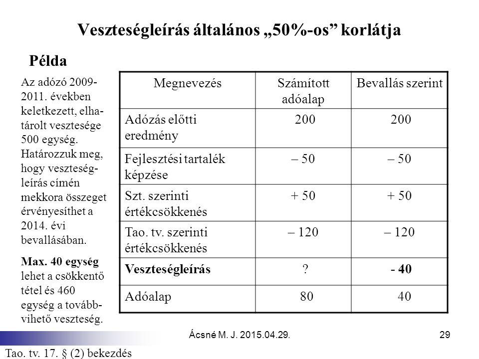 """Ácsné M. J. 2015.04.29.29 Veszteségleírás általános """"50%-os"""" korlátja Példa MegnevezésSzámított adóalap Bevallás szerint Adózás előtti eredmény 200 Fe"""
