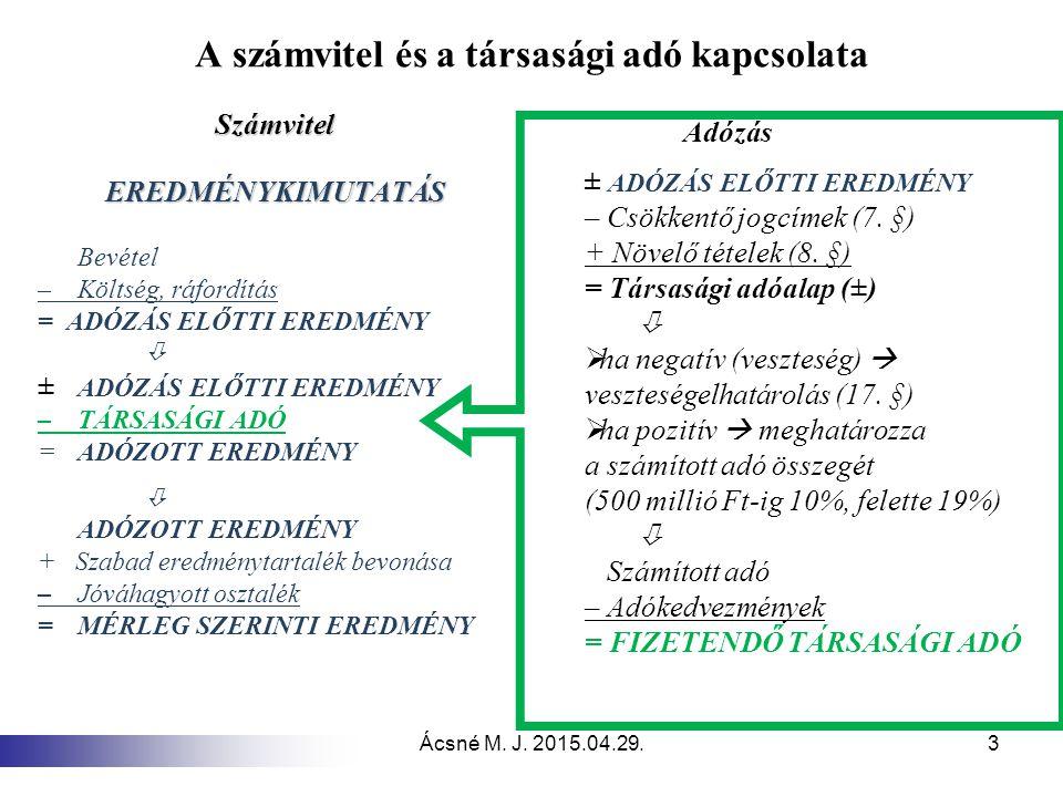 Ácsné M. J. 2015.04.29.3 A számvitel és a társasági adó kapcsolata SzámvitelEREDMÉNYKIMUTATÁS Bevétel – Költség, ráfordítás = ADÓZÁS ELŐTTI EREDMÉNY 