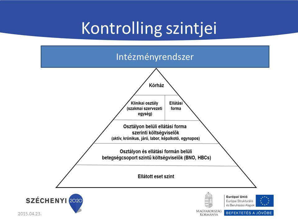 Kontrolling szintjei 2015.04.23. Intézményrendszer