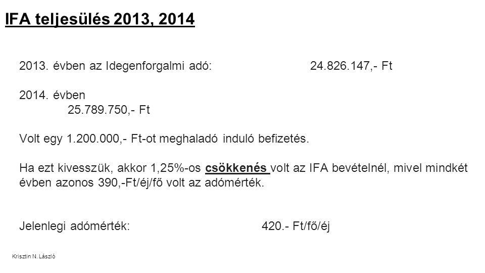 2013. évben az Idegenforgalmi adó: 24.826.147,- Ft 2014.