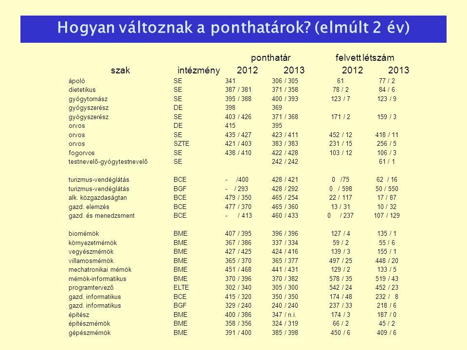 ponthatár felvett létszám szakintézmény2012201320122013 ápolóSE341306 / 3056177 / 2 dietetikusSE387 / 381371 / 35878 / 284 / 6 gyógytornászSE395 / 388