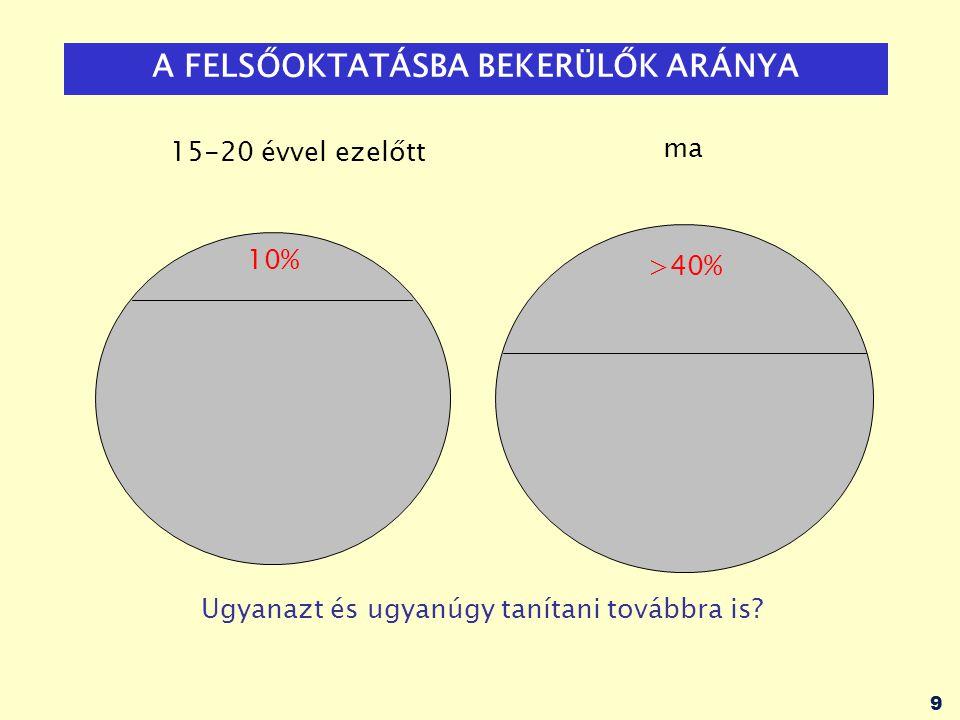 50 TÖBBLETPONTOK: maximum 100 pont ADHATÓ többletpontok (képzési területtől függ) -tanulmányi versenyeredmények alapján: -pl.
