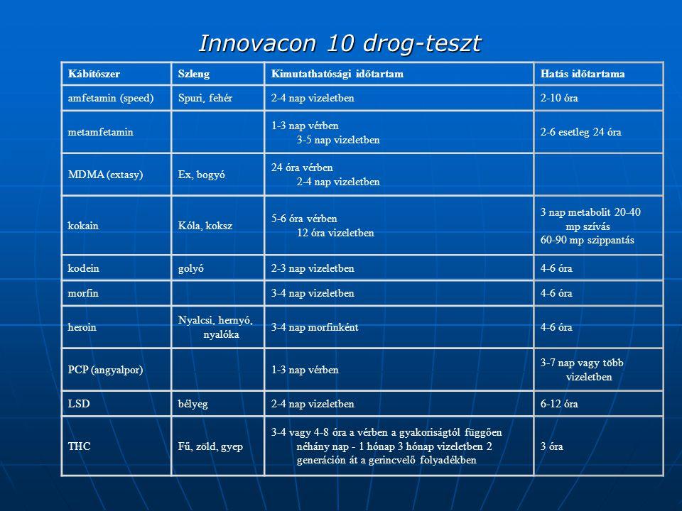 Innovacon 10 drog-teszt Innovacon 10 drog-teszt KábítószerSzlengKimutathatósági időtartamHatás időtartama amfetamin (speed)Spuri, fehér2-4 nap vizeletben2-10 óra metamfetamin 1-3 nap vérben 3-5 nap vizeletben 2-6 esetleg 24 óra MDMA (extasy)Ex, bogyó 24 óra vérben 2-4 nap vizeletben kokainKóla, koksz 5-6 óra vérben 12 óra vizeletben 3 nap metabolit 20-40 mp szívás 60-90 mp szippantás kodeingolyó2-3 nap vizeletben4-6 óra morfin 3-4 nap vizeletben4-6 óra heroin Nyalcsi, hernyó, nyalóka 3-4 nap morfinként4-6 óra PCP (angyalpor) 1-3 nap vérben 3-7 nap vagy több vizeletben LSDbélyeg2-4 nap vizeletben6-12 óra THCFű, zöld, gyep 3-4 vagy 4-8 óra a vérben a gyakoriságtól függően néhány nap - 1 hónap 3 hónap vizeletben 2 generáción át a gerincvelő folyadékben 3 óra