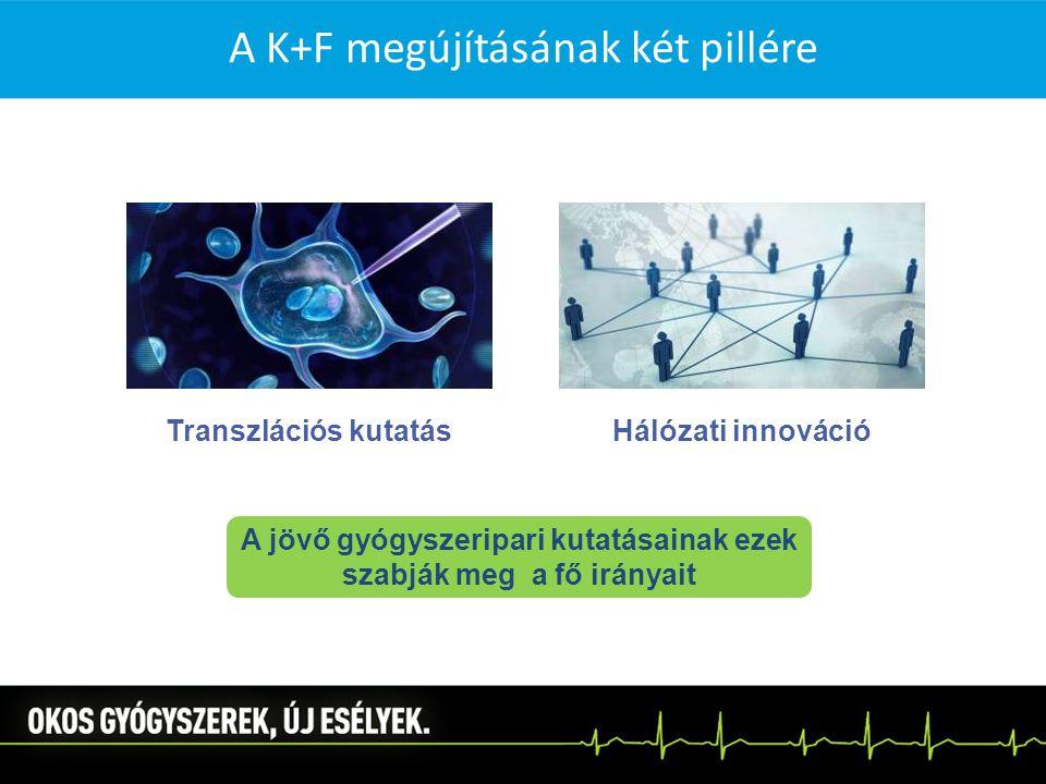 Transzlációs kutatásHálózati innováció A jövő gyógyszeripari kutatásainak ezek szabják meg a fő irányait A K+F megújításának két pillére