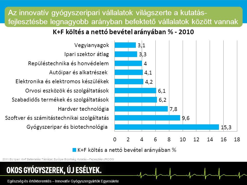 2011 EU Ipari K+F Befektetési Táblázat, Európai Bizottság, Kutatás – Fejlesztési JRC/DG Egészség és értékteremtés – Innovatív Gyógyszergyártók Egyesülete Az innovatív gyógyszeripari vállalatok világszerte a kutatás- fejlesztésbe legnagyobb arányban befektető vállalatok között vannak