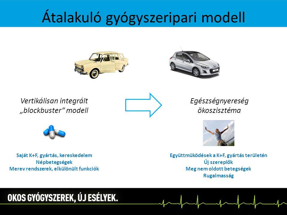 """Átalakuló gyógyszeripari modell Vertikálisan integrált """"blockbuster modell Egészségnyereség ökoszisztéma Saját K+F, gyártás, kereskedelem Népbetegségek Merev rendszerek, elkülönült funkciók Együttmüködések a K+F, gyártás területén Új szereplők Meg nem oldott betegségek Rugalmasság"""