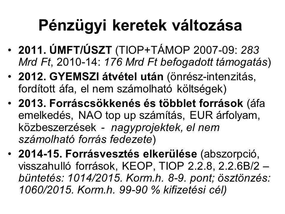 Pénzügyi keretek változása 2011. ÚMFT/ÚSZT (TIOP+TÁMOP 2007-09: 283 Mrd Ft, 2010-14: 176 Mrd Ft befogadott támogatás) 2012. GYEMSZI átvétel után (önré