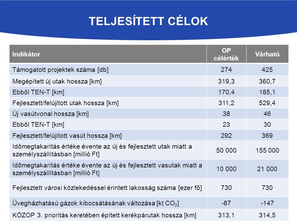 TELJESÍTETT CÉLOK Indikátor OP célérték Várható Támogatott projektek száma [db]274425 Megépített új utak hossza [km]319,3360,7 Ebből TEN-T [km]170,418