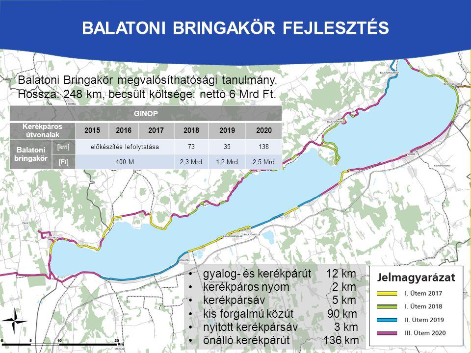 BALATONI BRINGAKÖR FEJLESZTÉS gyalog- és kerékpárút 12 km kerékpáros nyom 2 km kerékpársáv 5 km kis forgalmú közút 90 km nyitott kerékpársáv 3 km önál