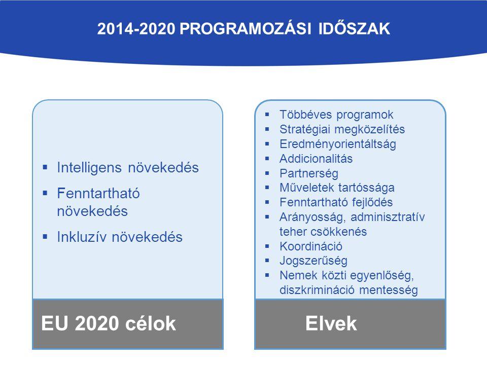 2014-2020 PROGRAMOZÁSI IDŐSZAK  Intelligens növekedés  Fenntartható növekedés  Inkluzív növekedés EU 2020 célok  Többéves programok  Stratégiai m