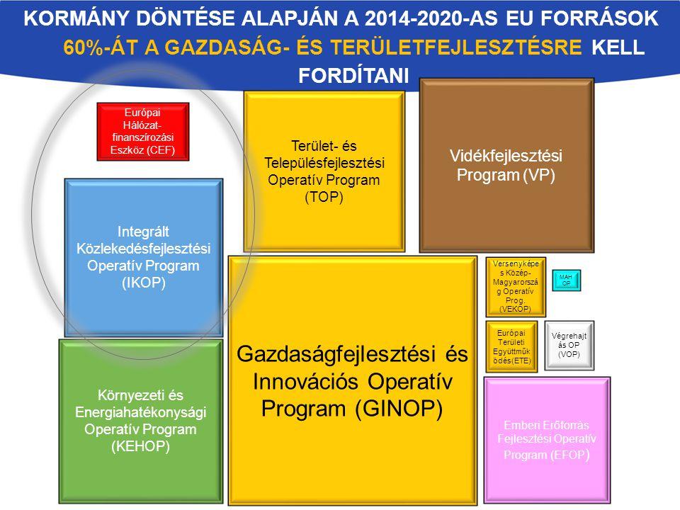KORMÁNY DÖNTÉSE ALAPJÁN A 2014-2020-AS EU FORRÁSOK 60%-ÁT A GAZDASÁG- ÉS TERÜLETFEJLESZTÉSRE KELL FORDÍTANI Gazdaságfejlesztési és Innovációs Operatív