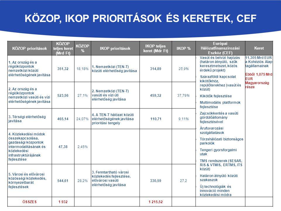 KÖZOP, IKOP PRIORITÁSOK ÉS KERETEK, CEF KÖZOP prioritások KÖZOP teljes keret (Mrd Ft) KÖZOP % IKOP prioritások IKOP teljes keret (Mdr Ft) IKOP % Európ