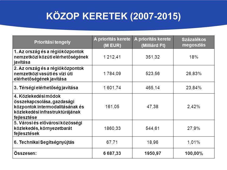 KÖZOP KERETEK (2007-2015) Prioritási tengely A prioritás kerete (M EUR) A prioritás kerete (Milliárd Ft) Százalékos megoszlás 1. Az ország és a régiók