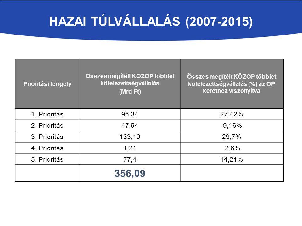 HAZAI TÚLVÁLLALÁS (2007-2015) Prioritási tengely Összes megítélt KÖZOP többlet kötelezettségvállalás (Mrd Ft) Összes megítélt KÖZOP többlet kötelezett