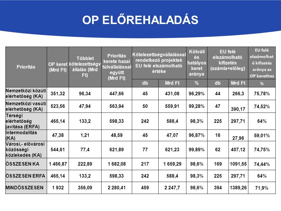 Prioritás Kötelezettségvállalással rendelkező projektek összköltsége Kifizetett támogatás összköltség (számla+előleg) dbMrd FtdbMrd Ft Nemzetközi közúti elérhetőség (KA) 45571,8444365,42 Nemzetközi vasúti elérhetőség (KA) 50671,8847435,85 Térségi elérhetőség javítása (ERFA) 242771,74225390,41 Intermodalitás (KA)4553,431630,36 Városi,- elővárosi közösségi közlekedés (KA) 77702,462489,23 ÖSSZESEN KA2171 999,551691 320,86 ÖSSZESEN ERFA242771,74225390,41 MINDÖSSZESEN4592 771,293941 711,27 OP ELŐREHALADÁS A szerződött projektek összköltsége és az elszámolható költsége közötti különbözetet tisztán hazai költségvetésből kell Magyarországnak megfinanszíroznia.