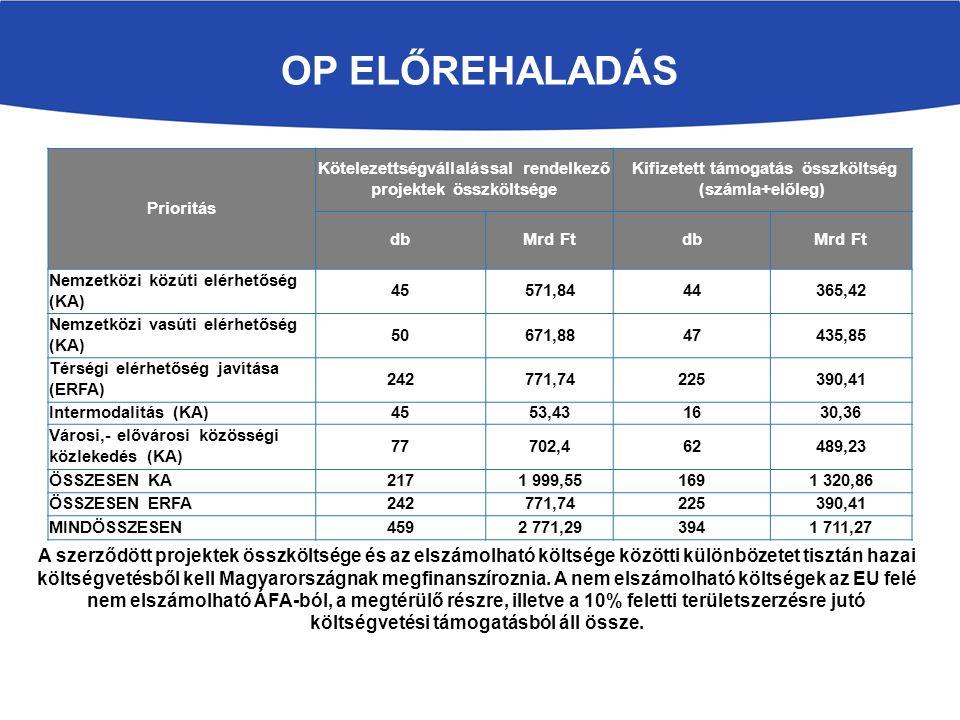 Prioritás Kötelezettségvállalással rendelkező projektek összköltsége Kifizetett támogatás összköltség (számla+előleg) dbMrd FtdbMrd Ft Nemzetközi közú