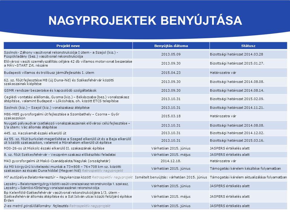 NAGYPROJEKTEK BENYÚJTÁSA Projekt neveBenyújtás dátumaStátusz Szolnok- Záhony vasútvonal rekonstrukciója I ütem - a Szajol (kiz.) - Püspökladány (bez.)
