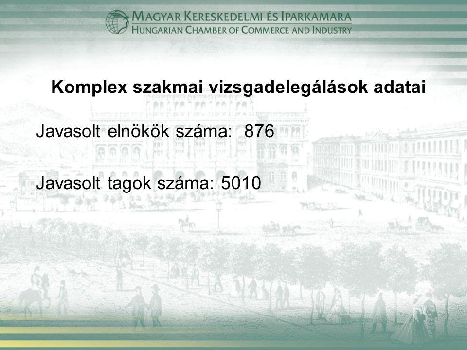 Komplex szakmai vizsgadelegálások adatai Javasolt elnökök száma: 876 Javasolt tagok száma: 5010