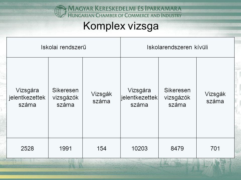 Moduláris vizsga Iskolai rendszerűIskolarendszeren kívüli Vizsgára jelentkezettek száma Sikeresen vizsgázók száma Vizsgák száma Vizsgára jelentkezettek száma Sikeresen vizsgázók száma Vizsgák száma 4993544380415919514174071175