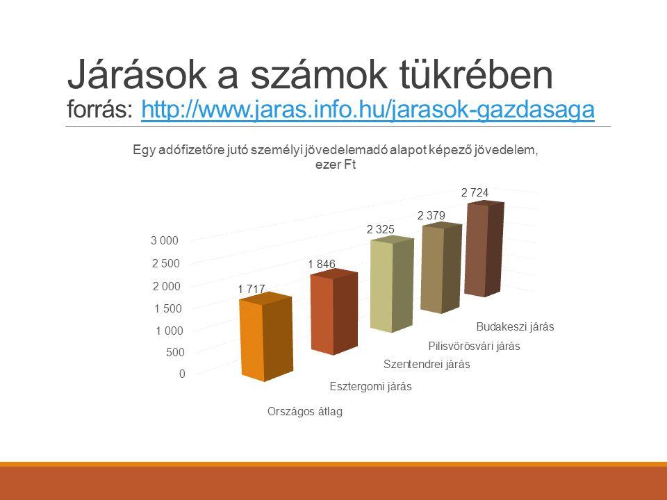Járások a számok tükrében forrás: http://www.jaras.info.hu/jarasok-gazdasagahttp://www.jaras.info.hu/jarasok-gazdasaga