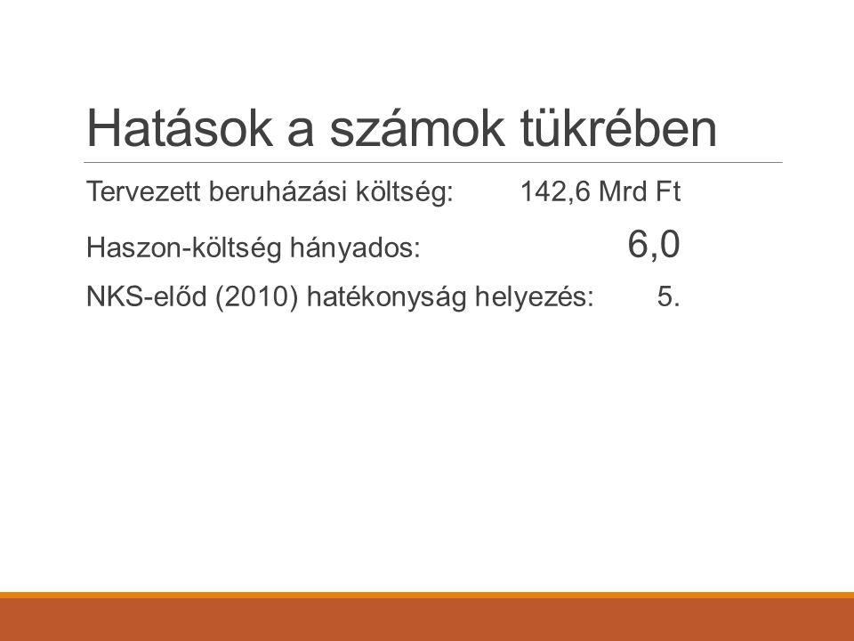 Hatások a számok tükrében Tervezett beruházási költség:142,6 Mrd Ft Haszon-költség hányados: 6,0 NKS-előd (2010) hatékonyság helyezés:5.
