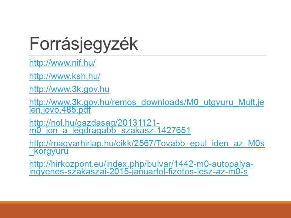 Forrásjegyzék http://www.nif.hu/ http://www.ksh.hu/ http://www.3k.gov.hu http://www.3k.gov.hu/remos_downloads/M0_utgyuru_Mult,je len,jovo.485.pdf http