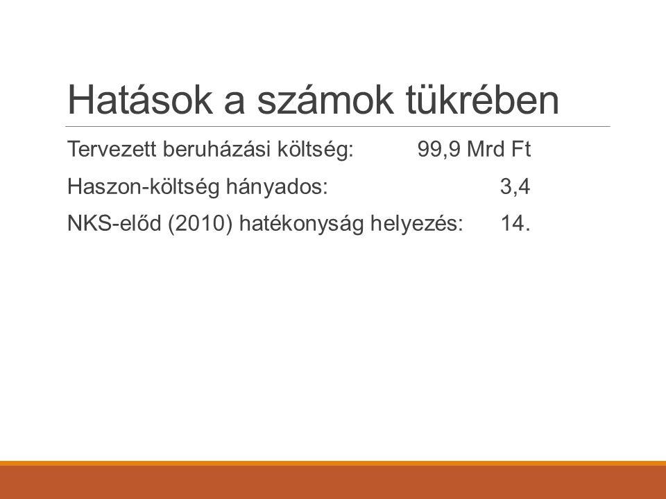 Hatások a számok tükrében Tervezett beruházási költség:99,9 Mrd Ft Haszon-költség hányados:3,4 NKS-előd (2010) hatékonyság helyezés:14.