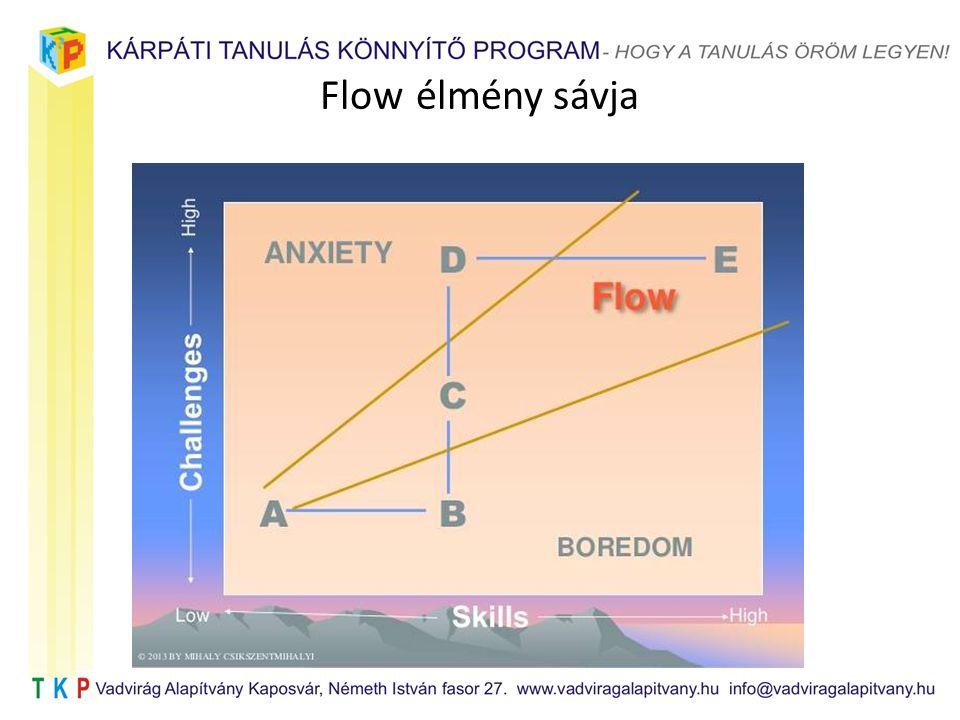 Flow élmény sávja